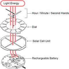 How does a solar watch works